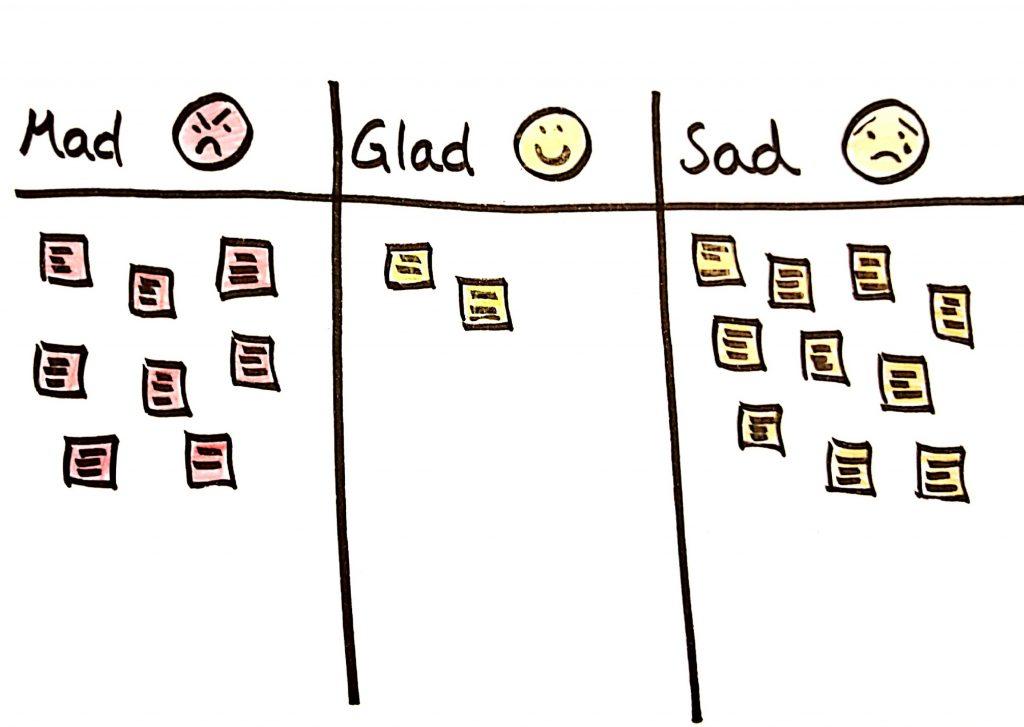 Mad-Glad-Sad Skizze